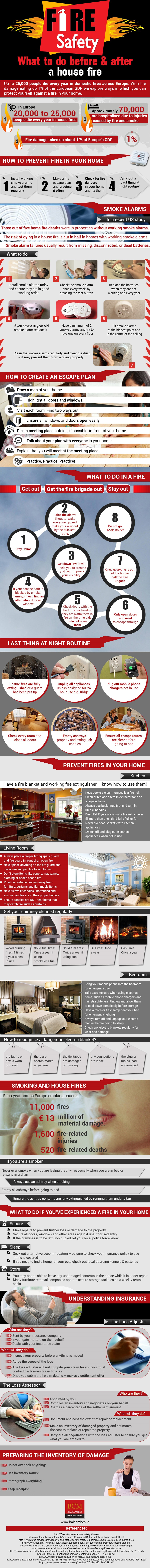 Fire Safety in the Home - Infographic