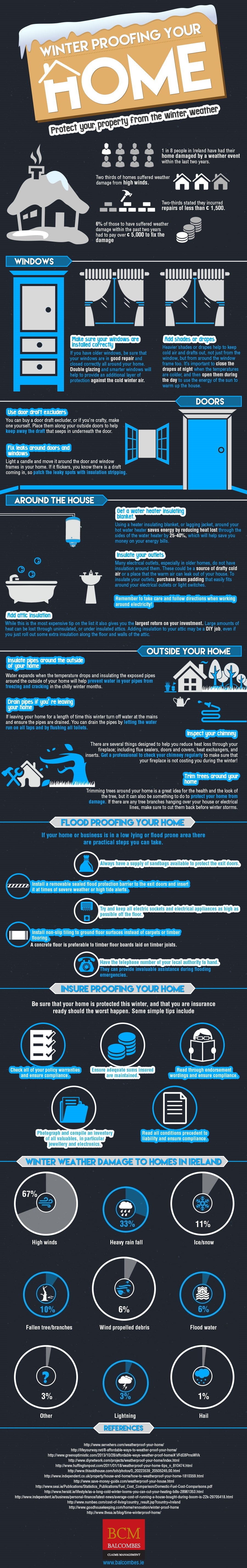 Winter proof infographic